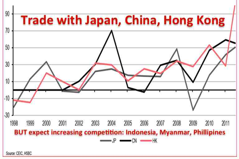 Vietnam exports to China Japan Hong Kong